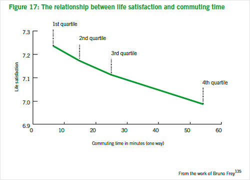 Graph: happiness & shorter communiting distances are closely related